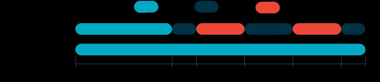 Periodos de la tarifa 2.0 TD